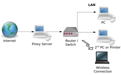 hoe werkt proxyserver